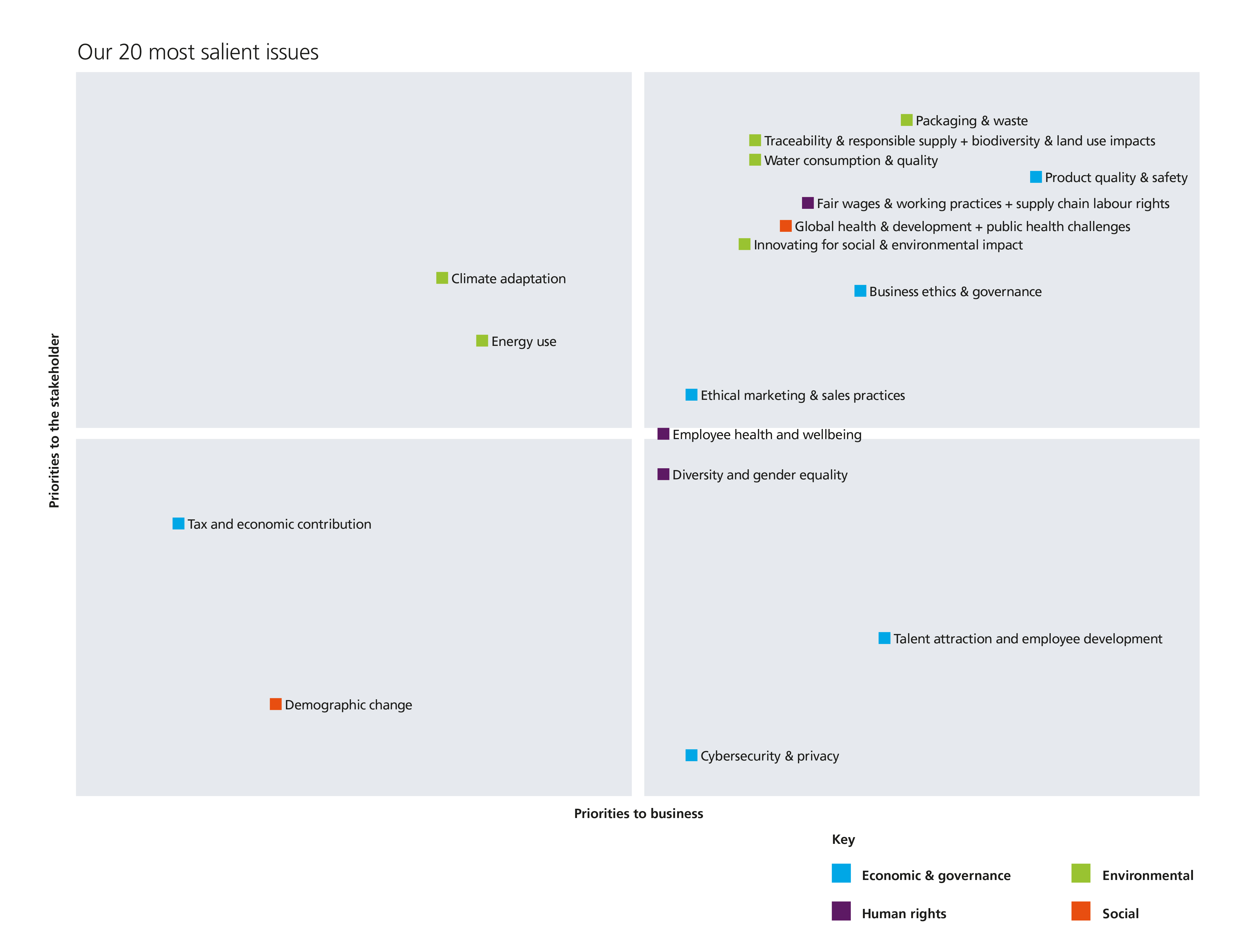 Materiality matrix used to measure 20 most salient issues to stakeholders and business