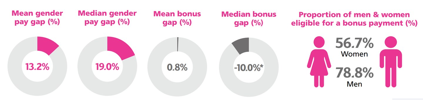 Infographic displaying charts that show gender pay gap data in China