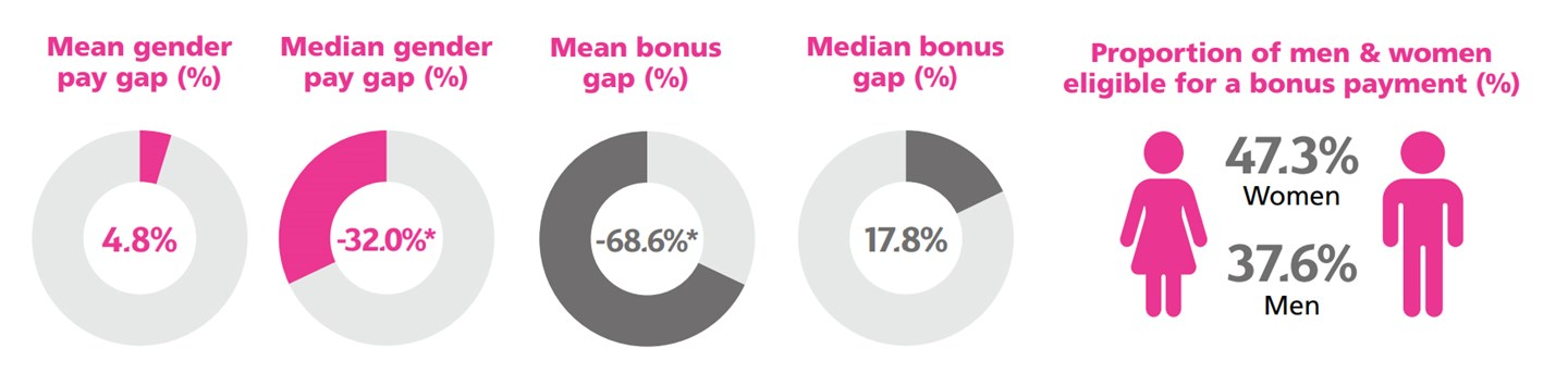 Infographic displaying charts that show gender pay gap data in Mexico