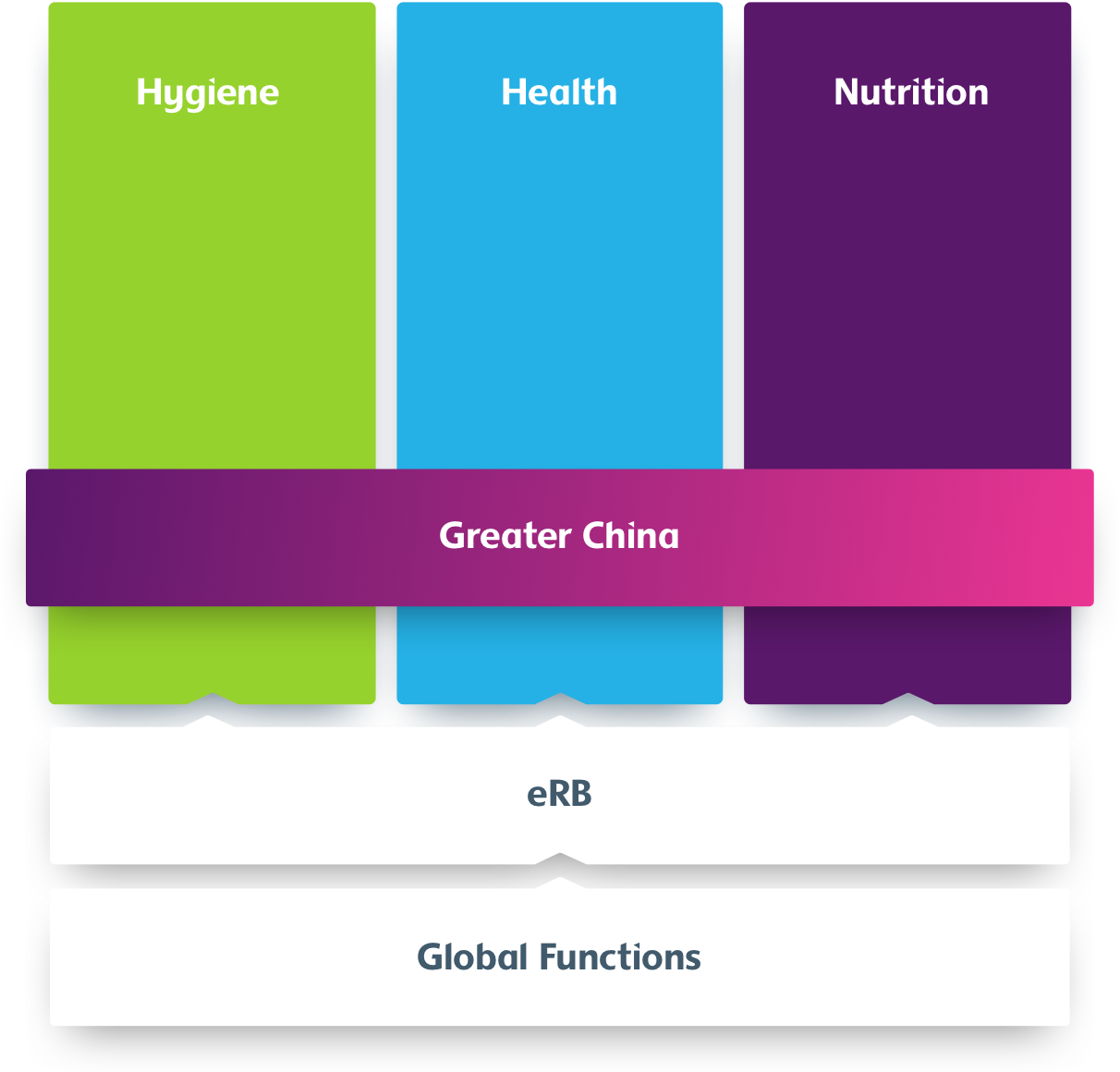 Graphical presentation of a consumer-centric organization