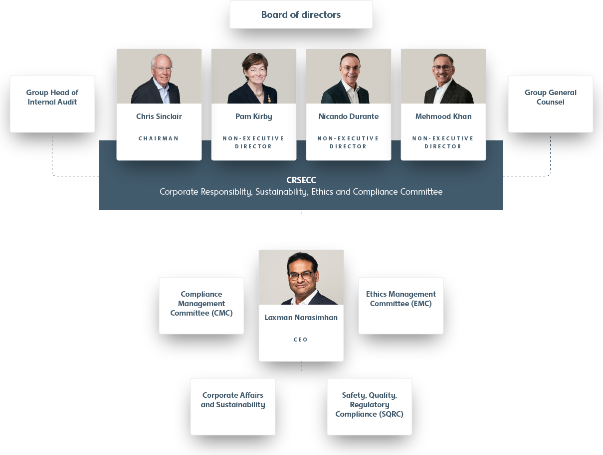 Organisational chart for the structure of RB's governance of sustainability