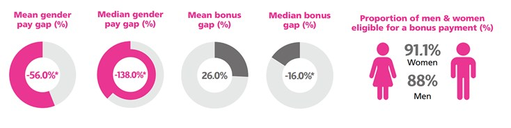 Infographic displaying charts that show gender pay gap data in India